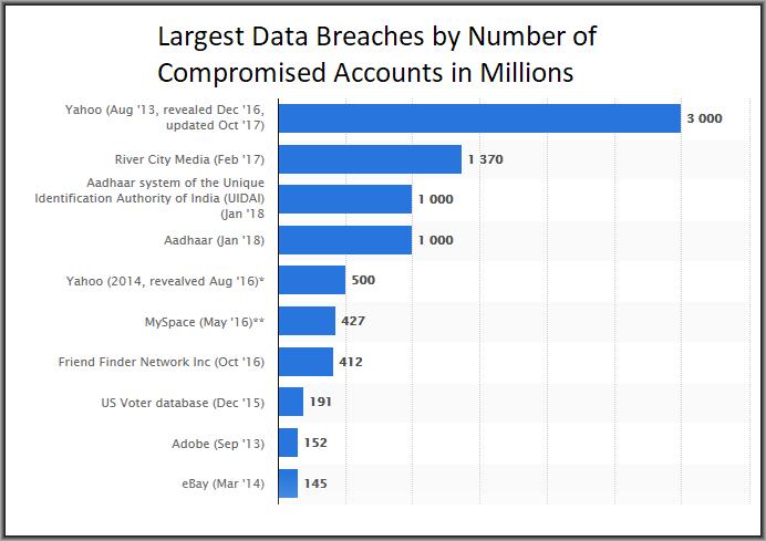Antivirus Statistics