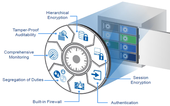 CyberArk Enterprise Password Vault – 最佳的权限管理功能